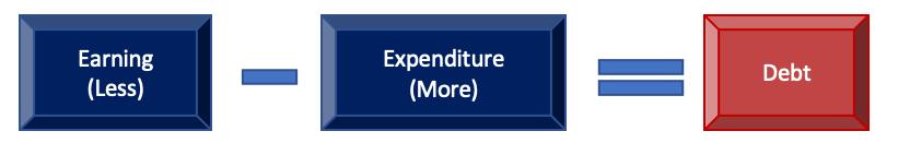 Debt Equation
