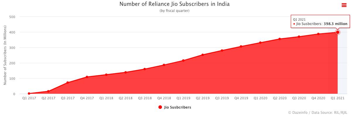 Jio Subscribers